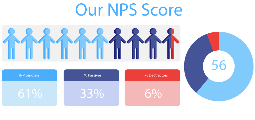 NPS Score