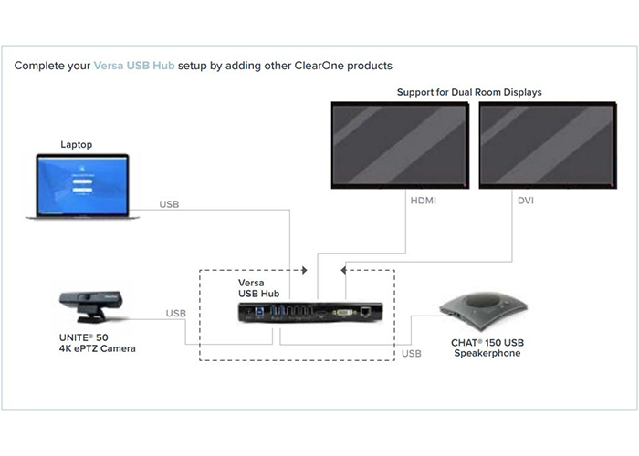 ClearOne-COLLABORATE-Versa-Hub-910-3001-100-connection-diagram